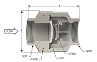 SCV® Threaded In-Line Check Valves - 3