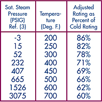 Saturated Steam Pressure