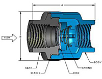 SCV® Threaded In-Line Check Valves - 2