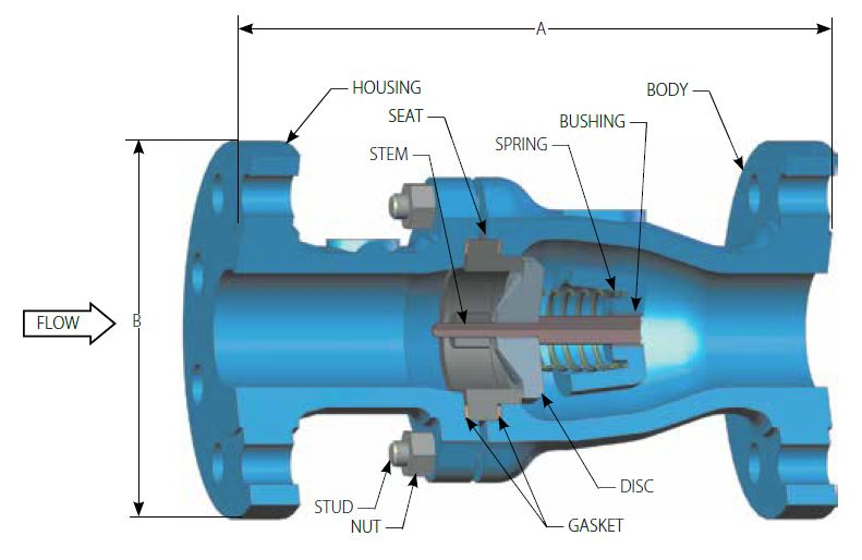 Axial Flow Valves Class 300 : Prod n b a wcb quot ss trim class rf