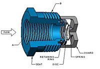 Basic-Check® Threaded In-Line Check Valves